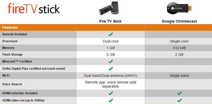 Kindle Fire TV Stick (Streaming Media Player)